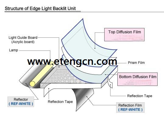 LED light diffusion film