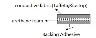 Structure of conductive fabric over foam